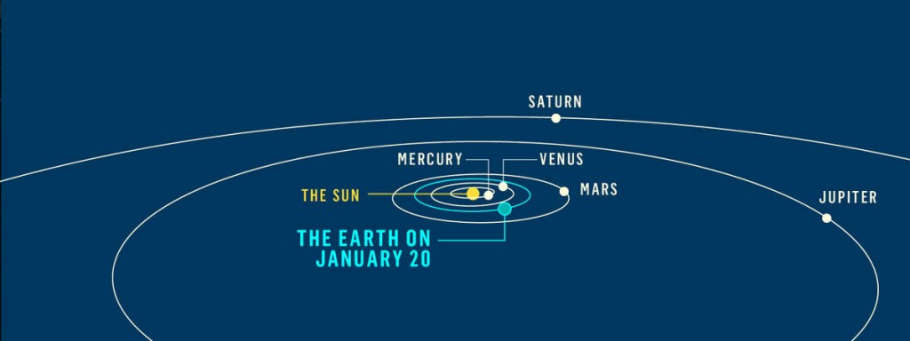 five-planets-february-2016-orbits